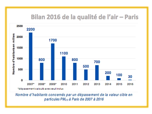 Graphique particules fines PM2,5 à Paris en 2016