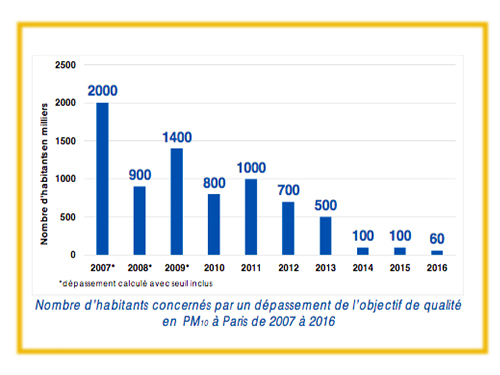 graphique particules fines PM10 à Paris en 2016
