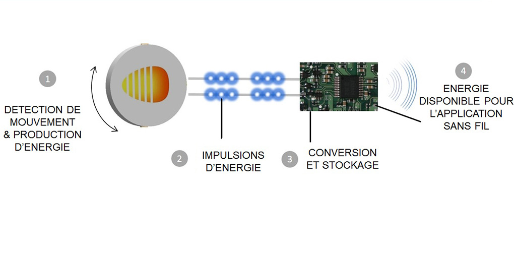 le système d'Enerbee permet de faire fonctionner des objets connectés sans batterie