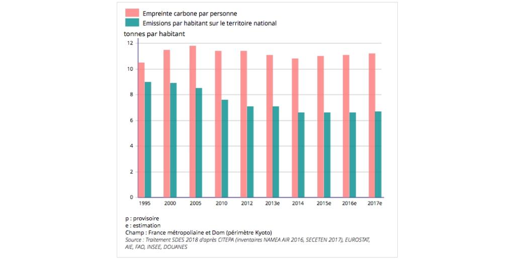 Récapitulatif de l'empreinte carbone en France entre 1995 et 2017