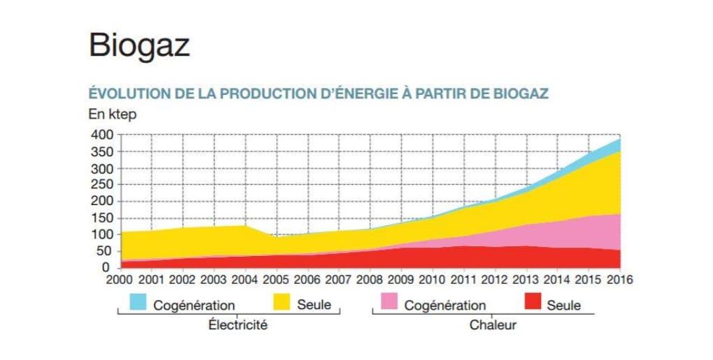 évolution de la production de biogaz en France