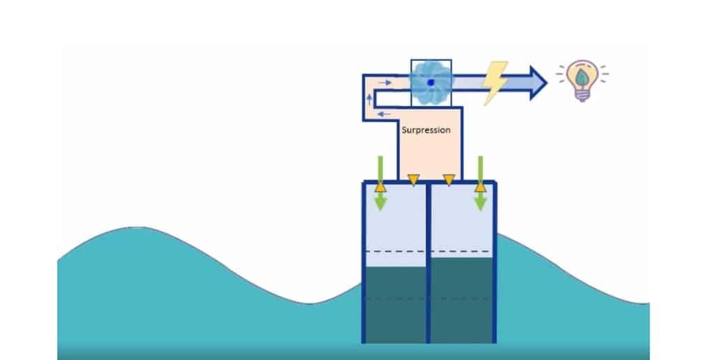 La technologie HACE pour produire de l'énergie grâce aux vagues