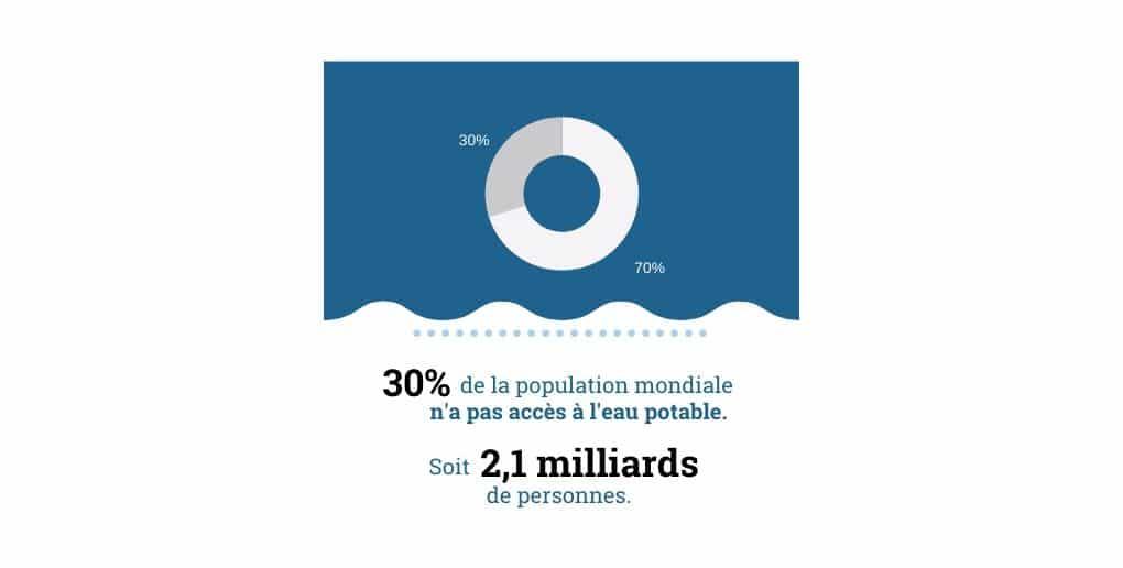 infographie accès à l'eau ONU