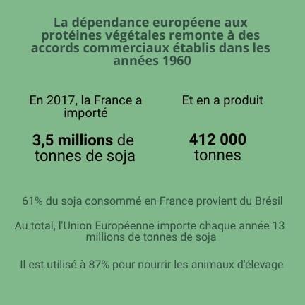 chiffres production légumineuses france