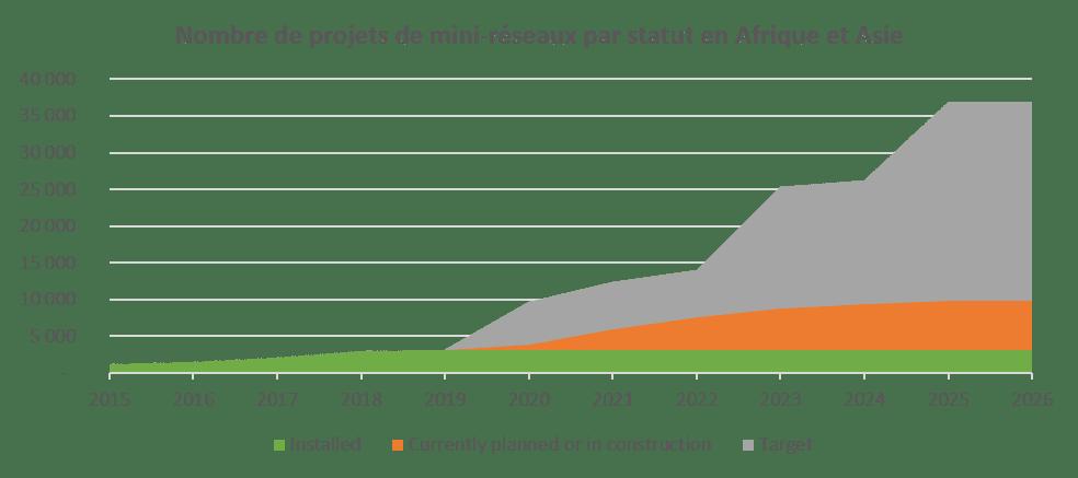 Graph projets mini grids