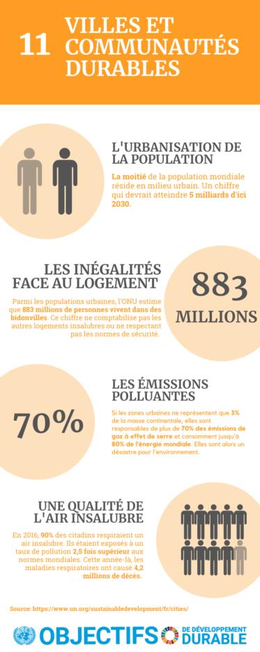 infographie ville durable