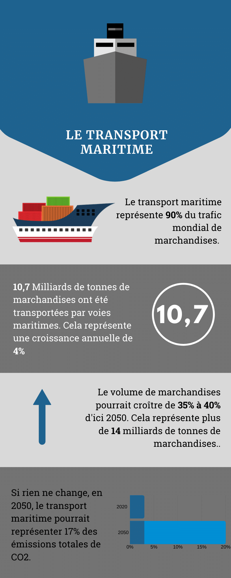 infographie transport maritime