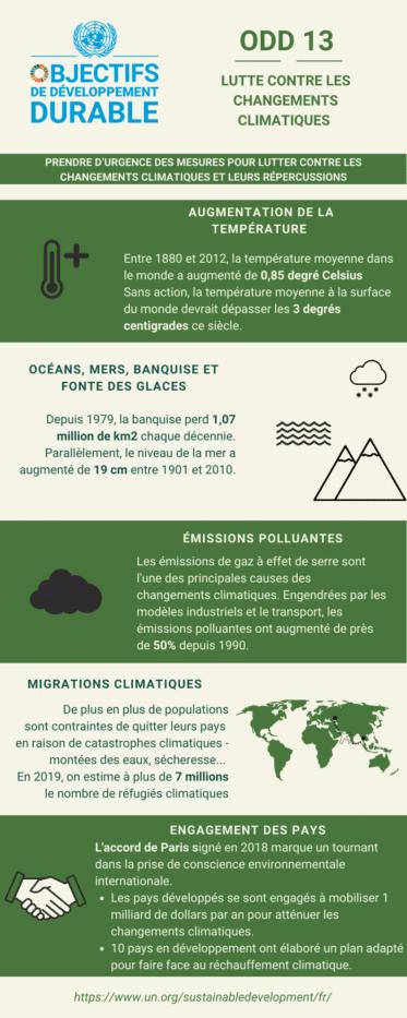 infographie ODD 13