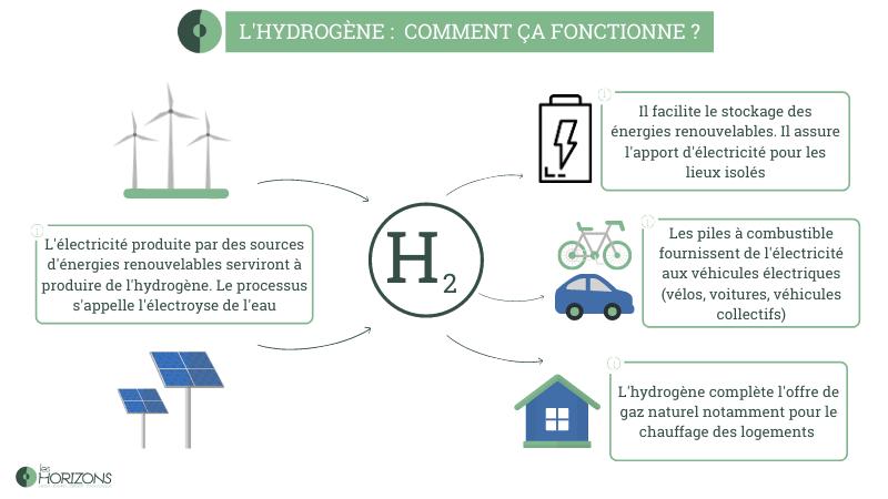 fonctionnement et production d'hydrogène vert