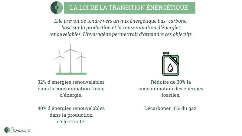 loi sur la transition énergétique : la place de l'hydrogène