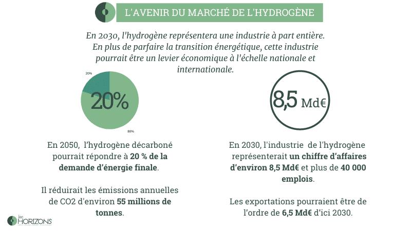 le marché de l'hydrogène dans le mix de l'hydrogène