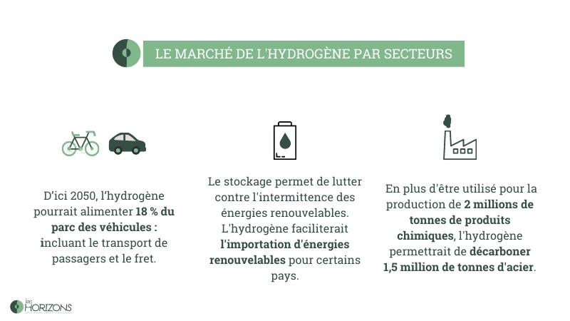 le marché de l'hydrogène selon les secteurs