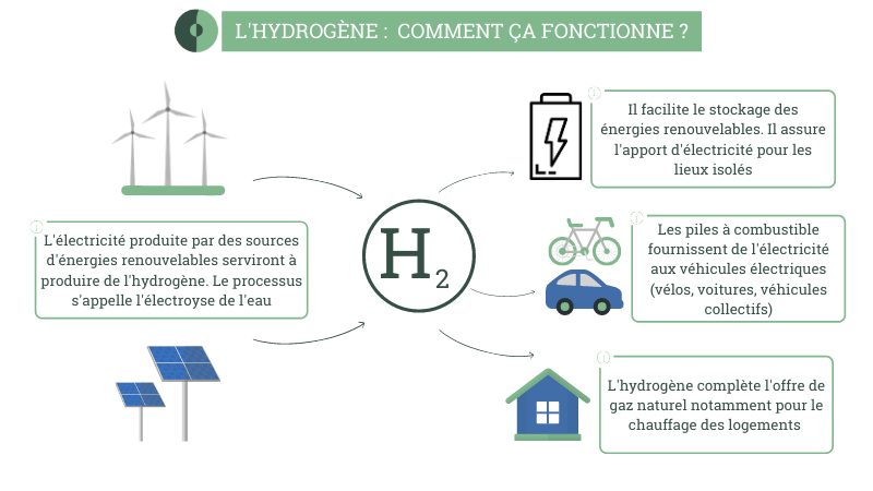 infographie hydrogène