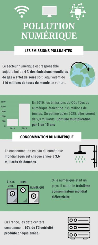 infographie pollution numérique