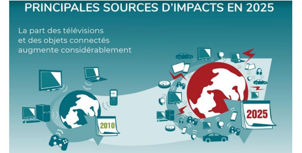 Principales sources d'impact du numérique 2025 - Etude Empreinte environnementale du numérique mondial 2019