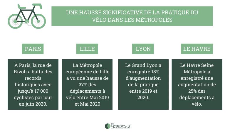 infographie - hausse de la pratique du vélo en ville