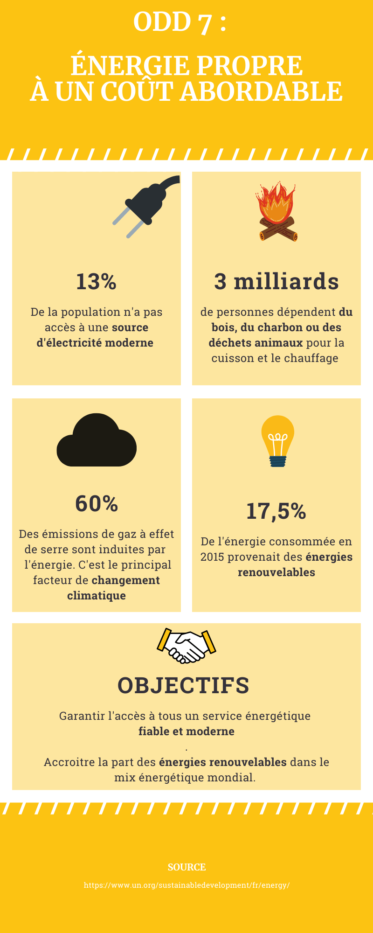 Objectif de développement durable 7 : énergie propre à un coût abordable Infographie
