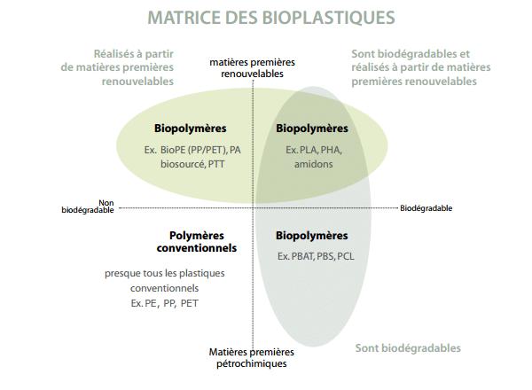 Matrice des bioplastiques