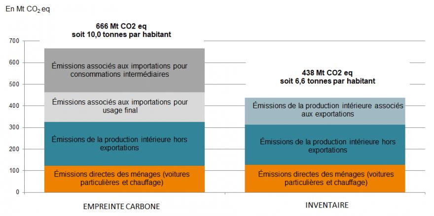 Comparaison de l'empreinte carbone et de l'inventaire national en 2016