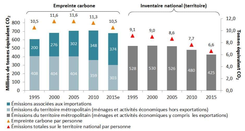 évolutions empreinte carbone et inventaire national