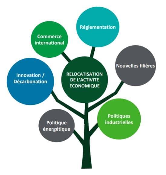 Les facteurs de réussite d'une réindustrialisation