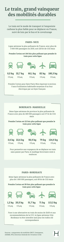 infographie comparateur de mobilités
