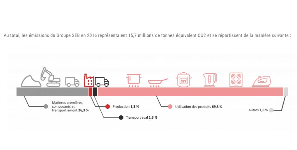 Bilan émissions CO2 groupe SEB