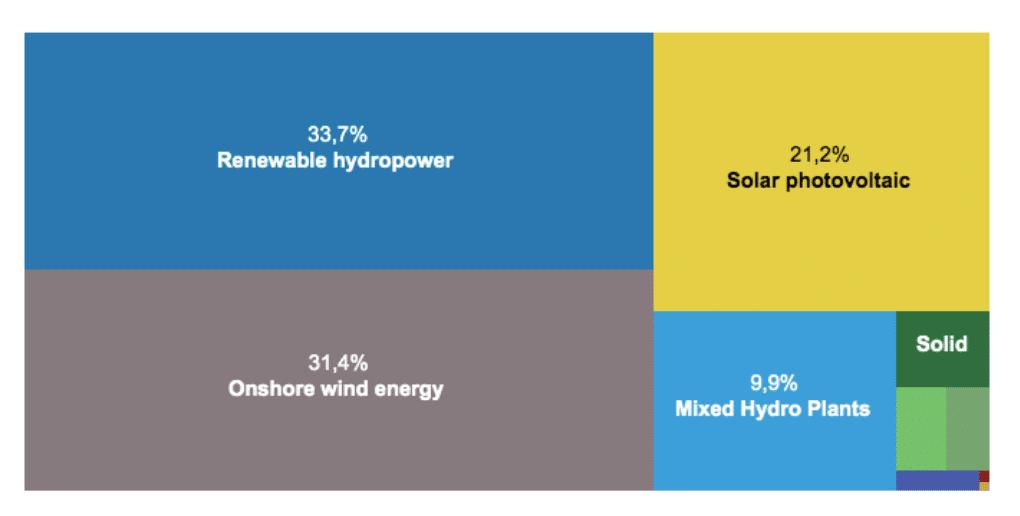 répartition des énergies renouvelables utilisées en France