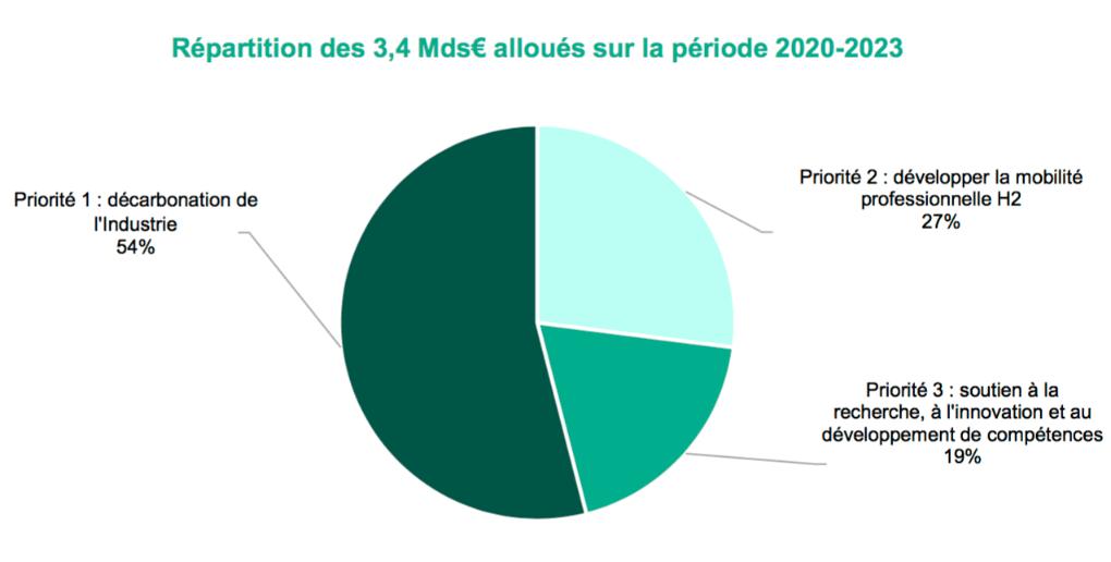 Répartition budget de l'hydrogène