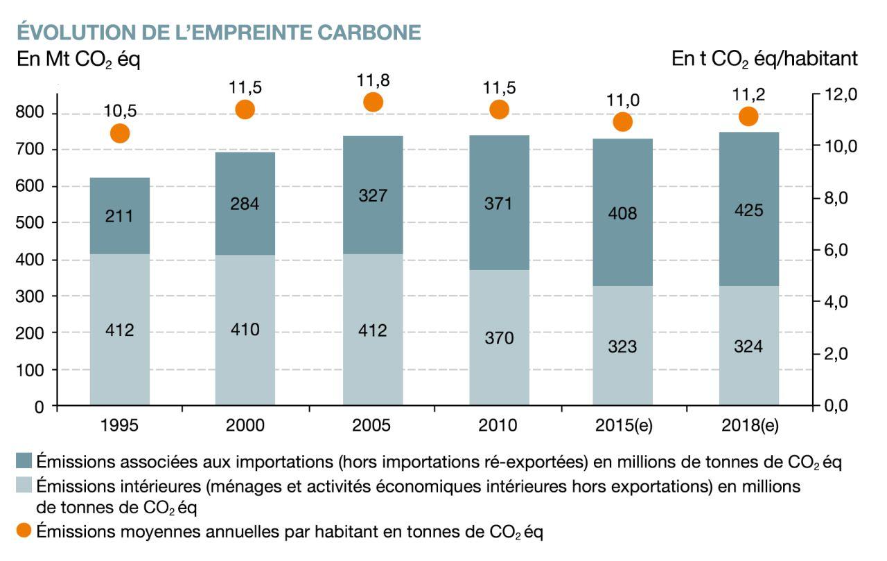 empreinte carbone par habitant France